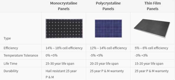 Lifespan of Polycrystalline Solar Panels