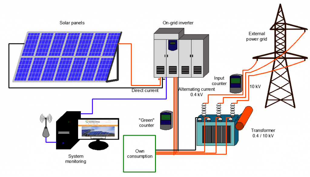Solar Power Cost of Installation